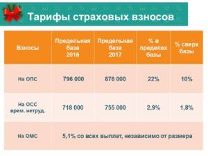 Предельная база по страховым взносам в 2016 году