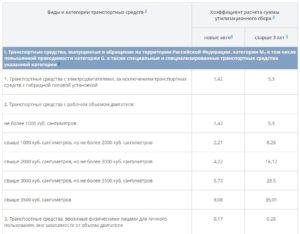 С 1 апреля — новые коэффициенты для утилизационного сбора на машины