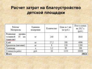 Как правильно провести расходы по благоустройству территории