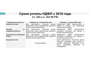 Сроки уплаты НДФЛ в 2016 году