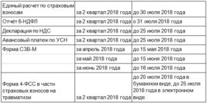 Какие отчеты сдает ООО на УСН за 3 квартал 2018 года