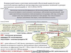 Запрещено ли законодательно в России двойное налогооблажение ?