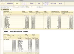Расходы на аренду личного автомобиля,удержание НДФЛ