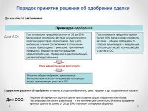 Порядок вступления в ООО новых участников