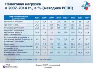Налоговая нагрузка по видам экономической деятельности: таблица в 2019 году от ФНС
