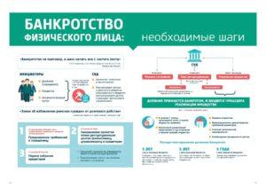 Как проверить процедуру банкротства в 2019 года: пошаговая инструкция