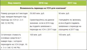 Как считать лимиты доходов по УСН в 2015 году