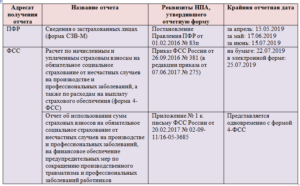 Отчетность в ПФР и ФСС при реорганизации