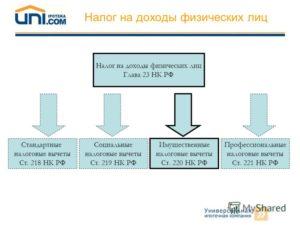 Налогообложение участника простого товарищества, стандартные вычеты по НДФЛ