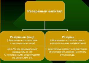 Резервный капитал