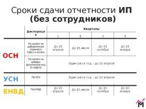 Отчетность ООО на УСН в 2019 году: таблица и сроки сдачи