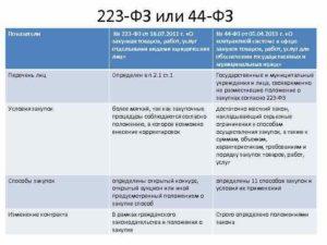 Можем ли мы по 44 ФЗ осуществлять закупку до 100000 рублей наличным путем, а безналичным путем до 100000, что заключать договор или контракт?