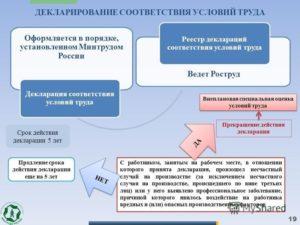 Декларация по итогам специальной оценки условий труда