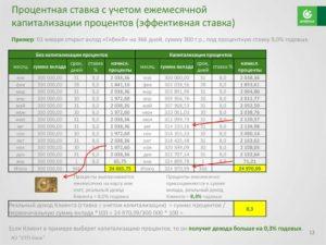 Можно ли включить проценты по депозиту в доходную часть