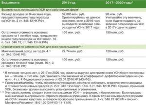 С 1 января 2015 года регионы смогут регулировать лимиты для применения УСН
