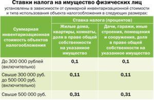 Ставка налога на имущество в республике Татарстан