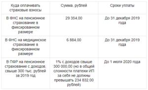 Должен ли ИП дополнительно платить 1% в ПФР, если доход свыше 300000 рублей