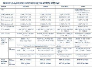 Какие налоги платит ООО в 2019 году: УСН, ЕНВД и ОСН