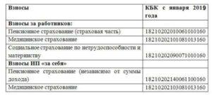 С 14 апреля новые КБК по страховым взносам