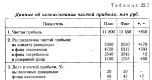Распределение дивидендов по мере накопления средств