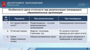 Какие отчеты и в какой срок нужно сдать в налоговую инспекцию при закрытии ООО