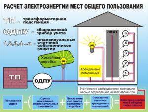 Какой договор правомерно заключить с ИП при пользовании его трансформаторной подстанцией, через которую получаем электроэнергию?