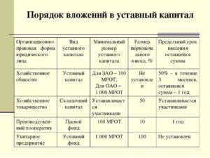 Порядок и форма оплаты уставного капитала при учреждении ООО