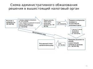 Обжалование решения налогового органа в вышестоящем налоговом органе