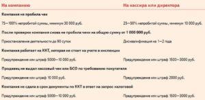Новые наказания за онлайн кассы: штраф 1 миллион рублей и блокировка ККТ