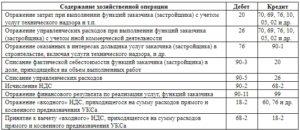 Бухгалтерский учет у застройщика