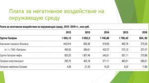 Плата за негативное воздействие на окружающую среду НВОС в 2019 году