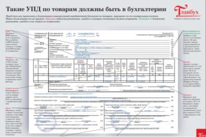 Заполнение строки грузоотправитель в УПД