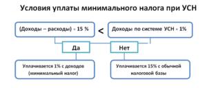 Расчет налога УСН «доходы минус расходы» (налог 15%)