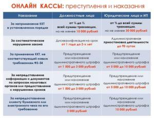 С 1 июля за старый чек ККТ штраф от 30 000 рублей до бесконечности
