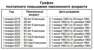 Москва отменяет повышение пенсионного возраста с 1 января 2019 года