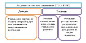 Раздельный учет расходов при совмещении ЕНВД с иными налоговыми режимами