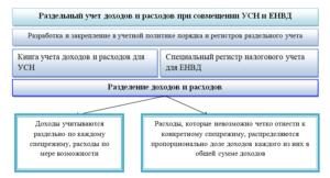 Раздельный учет при УСН и ЕНВД