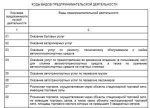Коды видов предпринимательской деятельности по ЕНВД в 2019 году