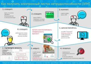 Электронные больничные листы в 2019 году: действия работодателя