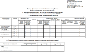 Как составить Пояснения к Бухгалтерскому балансу и Отчету о финансовых результатах