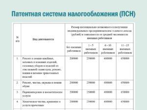 Оказание бухгалтерских услуг и патентная система налогообложения