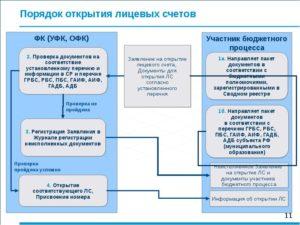 Порядок открытия и закрытия спецсчета в рамках ГОЗ