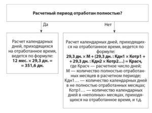 Как определить продолжительность расчетного периода для расчета отпускных