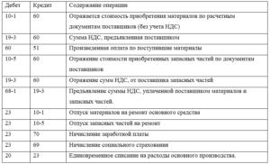 Как отразить НДС уплаченный поставщику за приобретаемые материалы.услуги