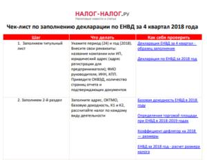 На каком бланке сдавать декларацию по ЕНВД за 2 квартал 2018 года: на старом или на новом
