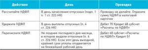 Перечисление НДФЛ с отпускных в день их выплаты
