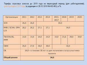 ФНС: с 1 января 2019 года льготные тарифы при УСН отменены
