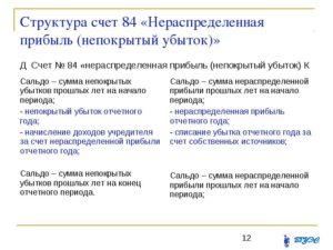 Счет 84 в бухгалтерском учете