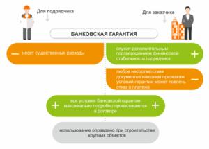 Страхование и банковская гарантия при долевым строительством