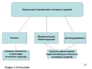 Как отличить модернизацию основных средств от ремонта